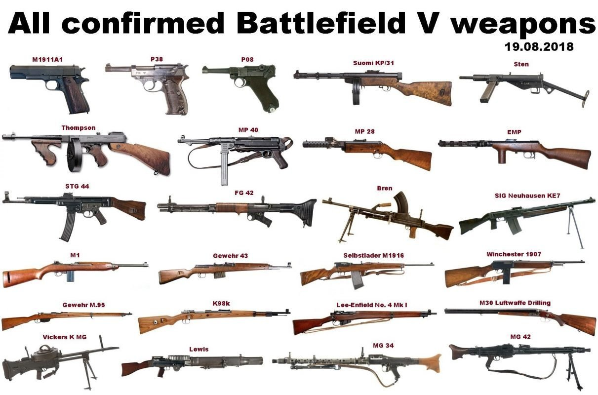 All Battlefield V Weapons