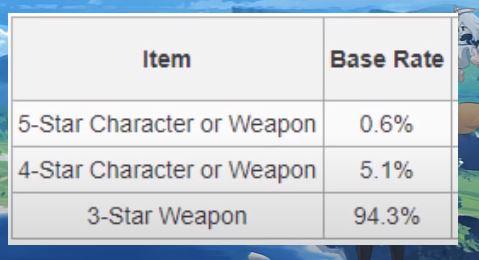 5 star character genshin impact